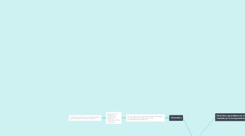 Mind Map: A importância das TICs na EaD