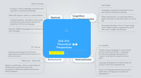 Mind Map: ECE 315: Theoretical Perspectives