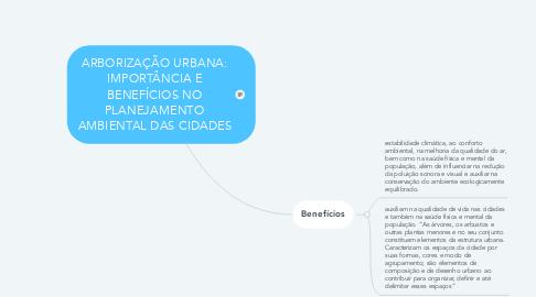 Mind Map: ARBORIZAÇÃO URBANA: IMPORTÂNCIA E BENEFÍCIOS NO PLANEJAMENTO AMBIENTAL DAS CIDADES