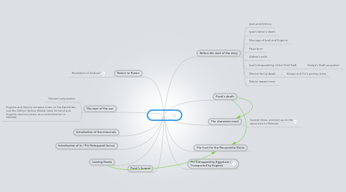 Mind Map: The Story