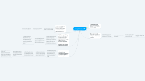 Mind Map: Internet de las Cosas, Big Data y Geolocalización