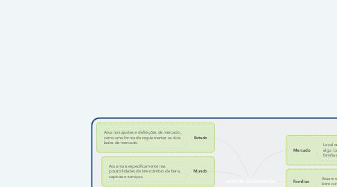 Mind Map: AGENTES ECONÔMICOS