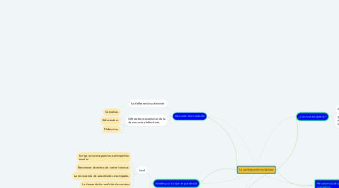 Mind Map: La participación ciudadana