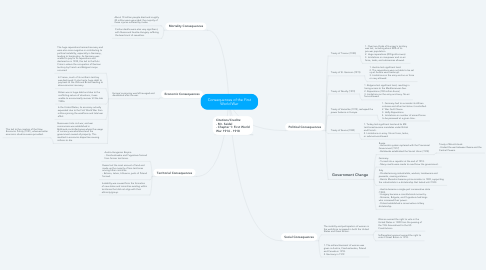 Mind Map: Consequences of the First World War