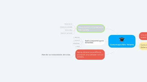 Mind Map: Comunicação Não Violenta