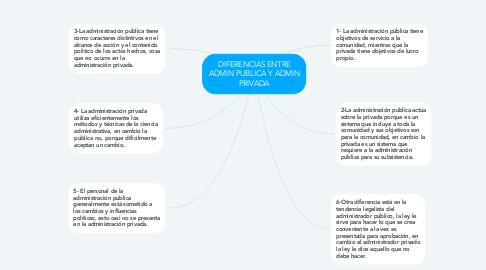 Mind Map: DIFERENCIAS ENTRE ADMIN PUBLICA Y ADMIN PRIVADA