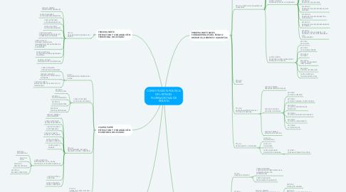 Mind Map: CONSTITUCION POLITICA DEL ESTADO PLURINACIONAL DE BOLIVIA