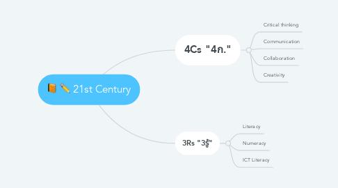 Mind Map: 21st Century