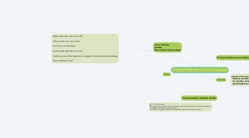 Mind Map: ESTIMULACION TEMPRANA  ( maria jose correa) (domingos)