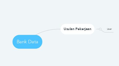 Mind Map: Bank Data