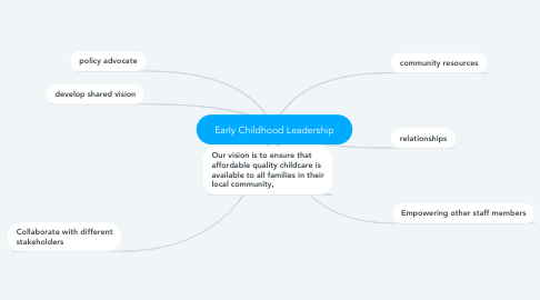 Mind Map: Early Childhood Leadership