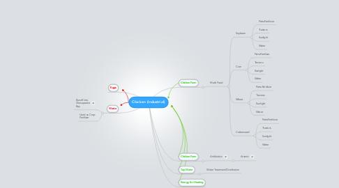 Mind Map: Chicken (Industrial)