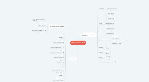Mind Map: Новинки кіно 2021