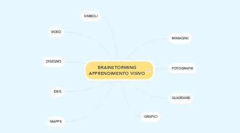 Mind Map: BRAINSTORMING APPRENDIMENTO VISIVO