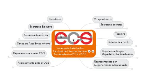 Mind Map: Consejo de Estudiantes Facultad de Ciencias Sociales Año Académico 2012 - 2013