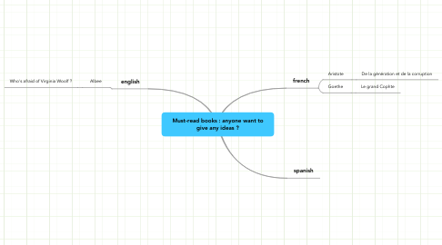 Mind Map: Must-read books : anyone want to
