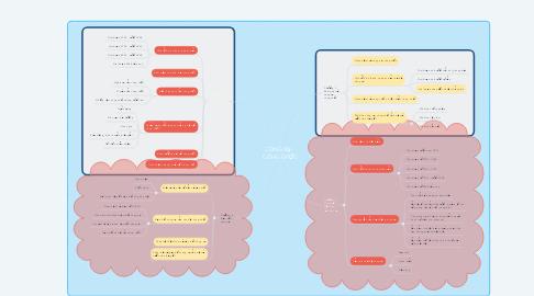 Mind Map: CÔNG VỤ -  CÔNG CHỨC