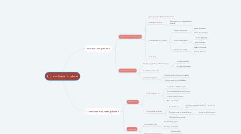 Mind Map: Introduction à la galerie