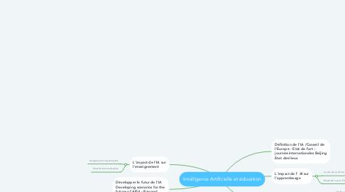 Mind Map: Intelligence Artificielle et éducation