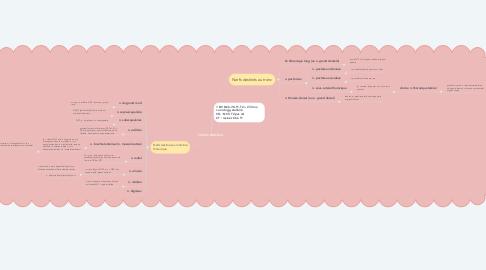 Mind Map: PLEXUS BRACHIAL