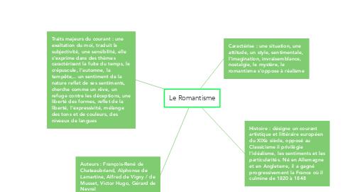 Mind Map: Le Romantisme