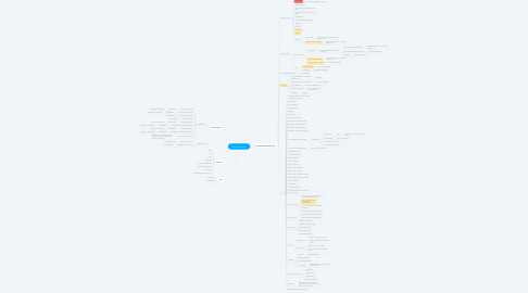 Mind Map: Embed Recordings