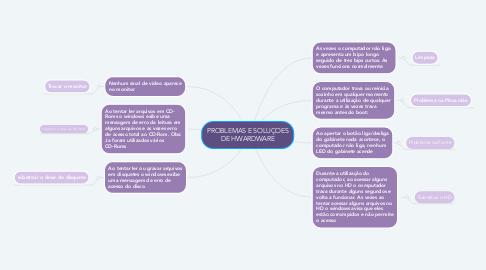 Mind Map: PROBLEMAS E SOLUÇOES DE HWARDWARE