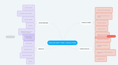 Mind Map: ANALISE SWOT PARA CONSULTORIA