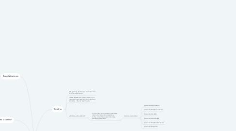 Mind Map: ¿Qué quiero hacer en mi futuro?