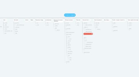 Mind Map: Сторінка товару