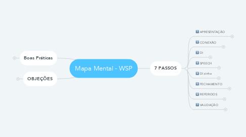 Mind Map: Mapa Mental - WSP