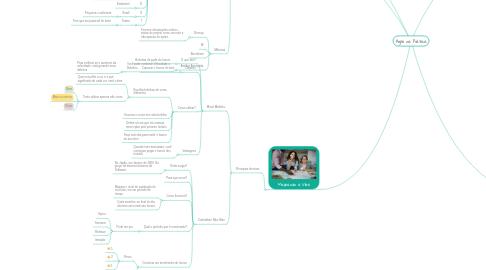 Mind Map: Agile na Prática