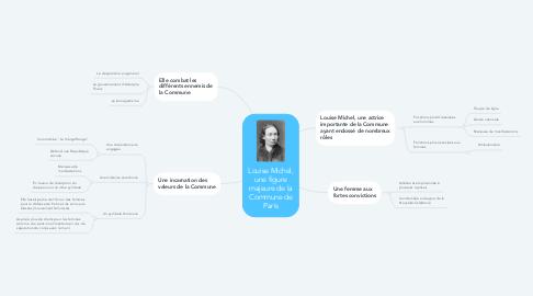 Mind Map: Louise Michel, une figure majeure de la Commune de Paris