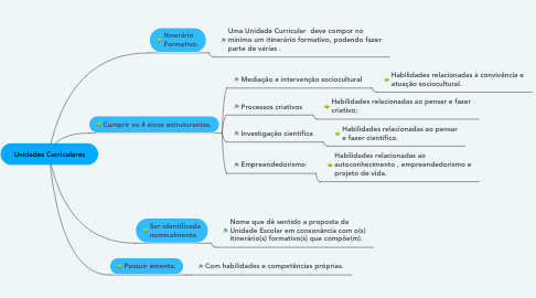 Mind Map: Unidades Curriculares