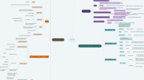 Mind Map: Épica