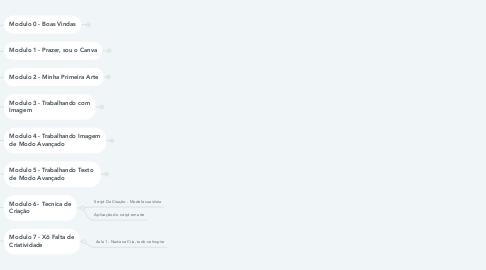 Mind Map: Criação Curso TANANAM Para Todos (Estrutura do Curso)
