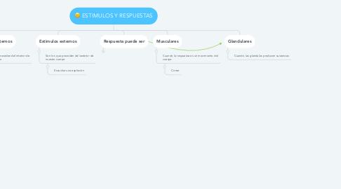 Mind Map: ESTIMULOS Y RESPUESTAS
