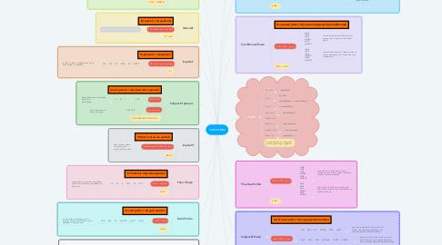 Mind Map: Les verbes