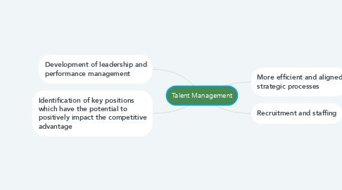 Mind Map: Talent Management