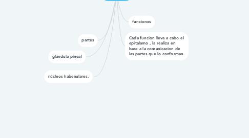 Mind Map: Epitalamo