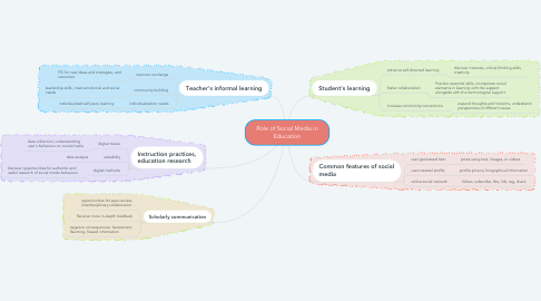 Mind Map: Role of Social Media in Education