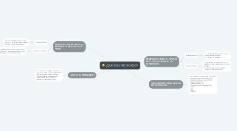 Mind Map: ¿QUÉ ES EL PREDICADO?