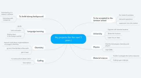 Mind Map: My projects (for the next 5 years )