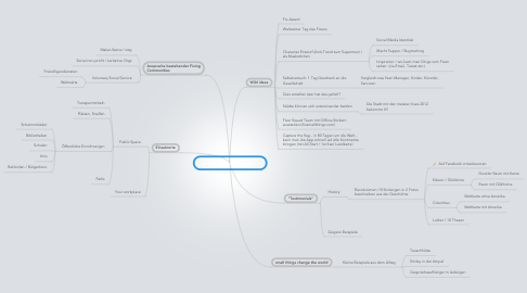 Mind Map: fixsmallthings Kampagne