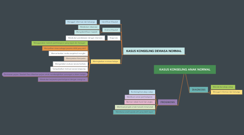 Mind Map: KASUS KONSELING ANAK NORMAL