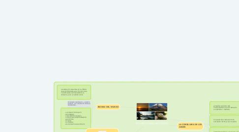 Mind Map: ECUADOR MEGADIVERSO