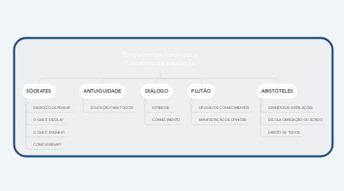 Mind Map: Fundamentos históricos e filosóficos da educação