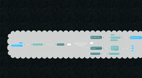 Mind Map: Enfermagem na linha de frente contra o novo coronavírus