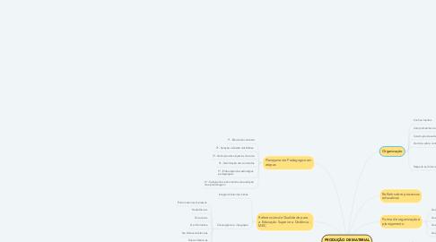 Mind Map: PRODUÇÃO DE MATERIAL DIDÁTICO - EaD