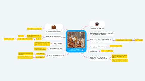 Mind Map: LA ESCOLÁSTICA
